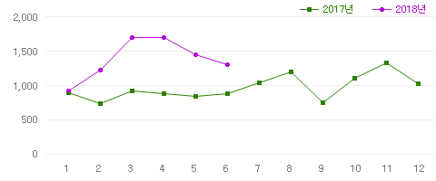 판매량 그래프